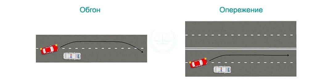 Правила обгона машины ГИБДД: можно ли обгонять и опережать?